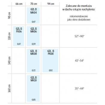 Tabela wymiarów GZL B